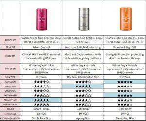 Skin79 BB Cream Chart